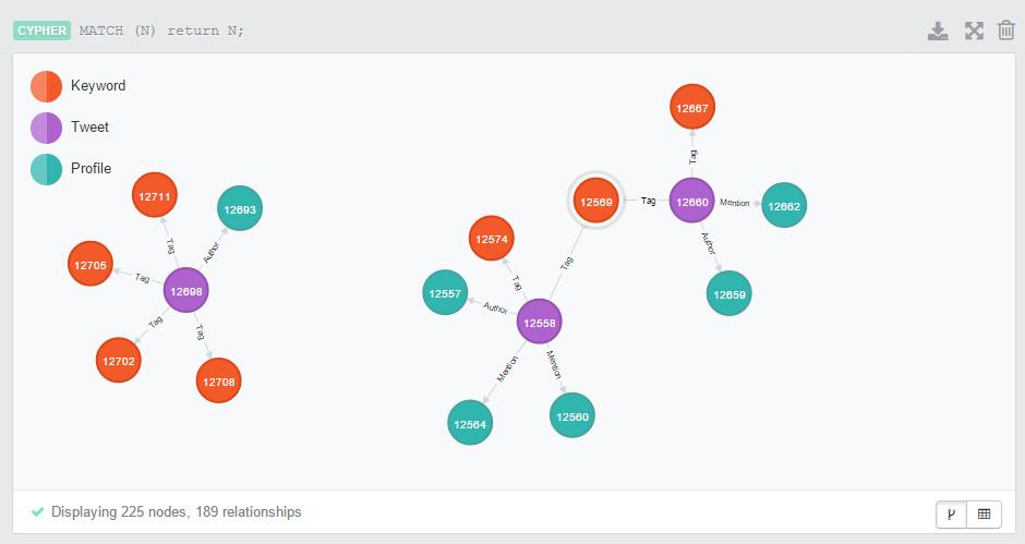 twitter-keyword-graph