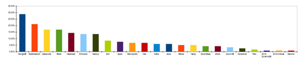 Big Data - Java Survey results
